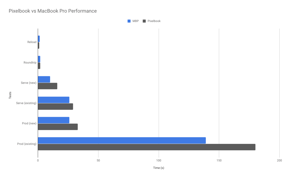 Pixelbook vs MacBook Pro Performance (chart)